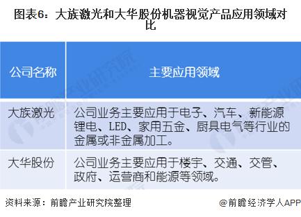 图表6:大族激光和大华股份机器视觉产品应用领域对比