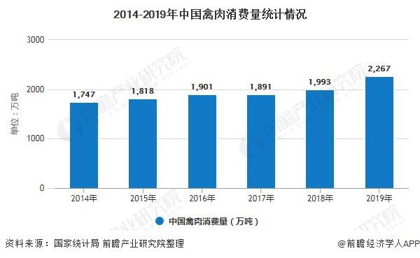 2014-2019年中国禽肉消费量统计情况
