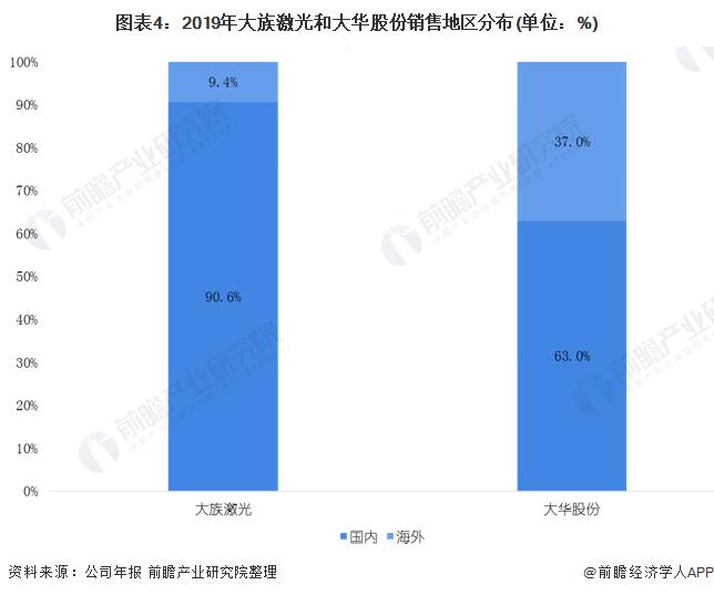 图表4:2019年大族激光和大华股份销售地区分布(单位:%)