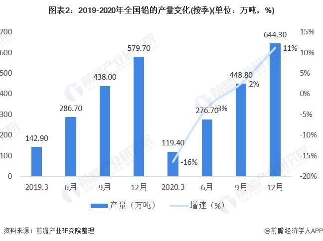 图表2:2019-2020年全国铅的产量变化(按季)(单位:万吨,%)