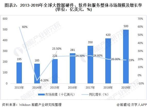 图表2:2013-2019年全球大数据硬件、软件和服务整体市场规模及增长率(单位:亿美元,%)