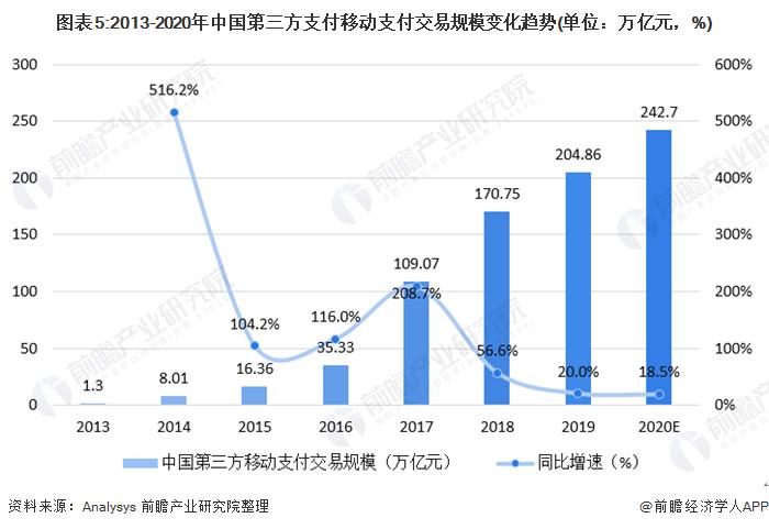 图表5:2013-2020年中国第三方支付移动支付交易规模变化趋势(单位:万亿元,%)