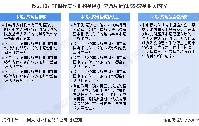 图表12:非银行支付机构条例(征求意见稿)第55-57条相关内容