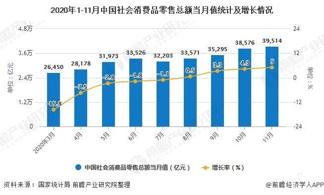 2020年1-11月中国社会消费品零售总额当月值统计及增长情况