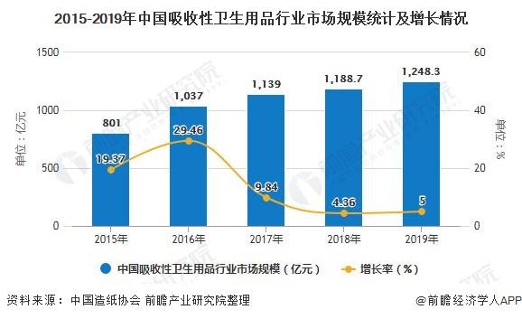 2015-2019年中国吸收性卫生用品行业市场规模统计及增长情况