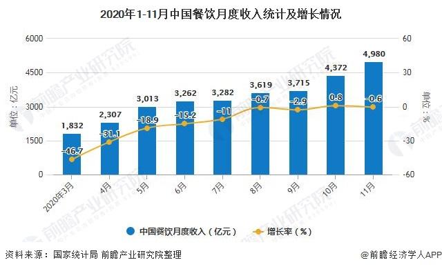 2020年1-11月中国餐饮月度收入统计及增长情况