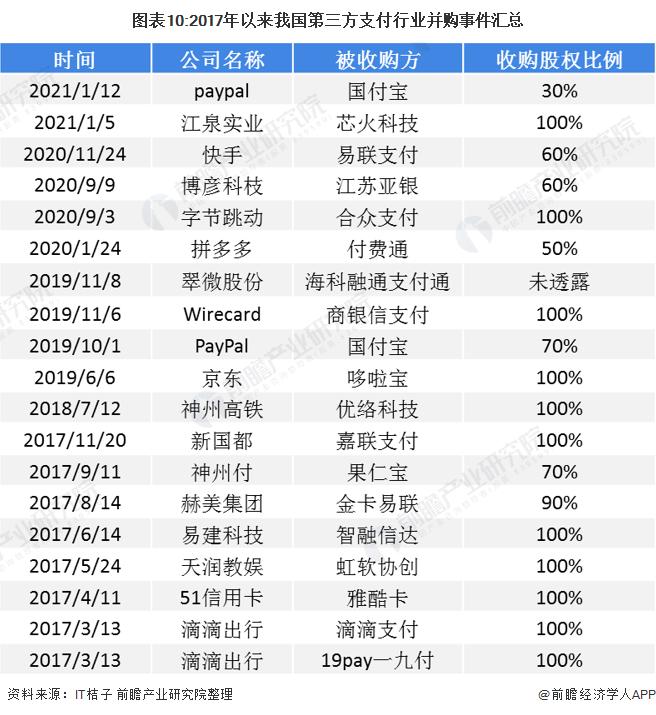 图表10:2017年以来我国第三方支付行业并购事件汇总