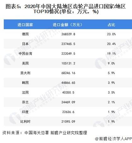 图表5:2020年中国大陆地区齿轮产品进口国家/地区TOP10情况(单位:万元,%)