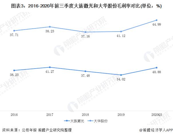 图表3:2016-2020年前三季度大族激光和大华股份毛利率对比(单位:%)