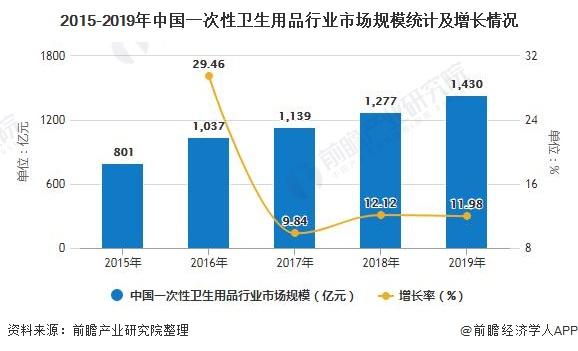 2015-2019年中国一次性卫生用品行业市场规模统计及增长情况