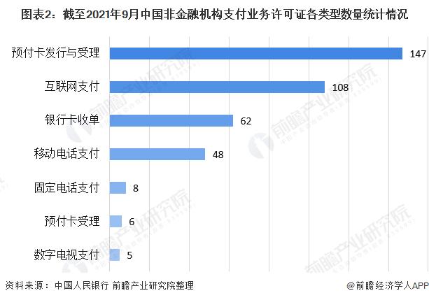 图表2:截至2021年9月中国非金融机构支付业务许可证各类型数量统计情况