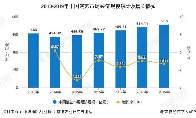 2013-2019年中国演艺市场经济规模统计及增长情况