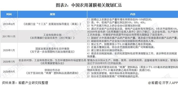 图表2:中国农用薄膜相关规划汇总