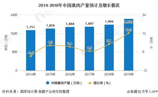 2014-2019年中国禽肉产量统计及增长情况
