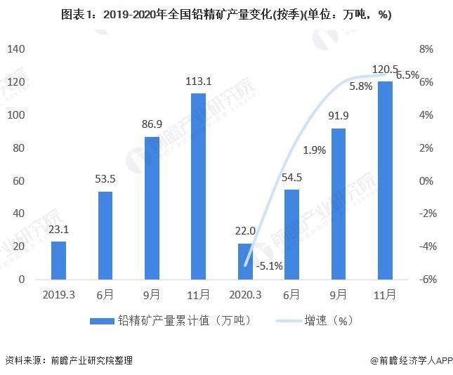 图表1:2019-2020年全国铅精矿产量变化(按季)(单位:万吨,%)