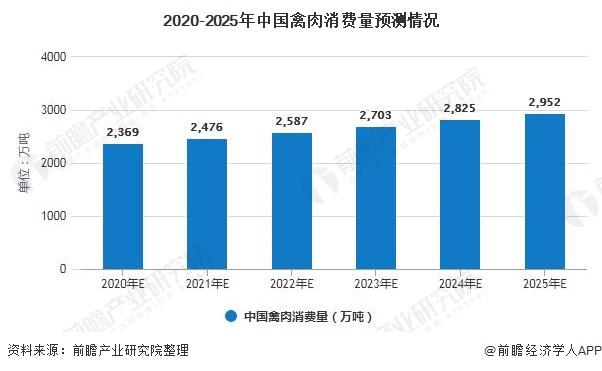 2020-2025年中国禽肉消费量预测情况