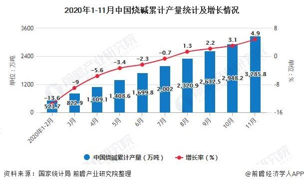 2020年1-11月中国烧碱累计产量统计及增长情况