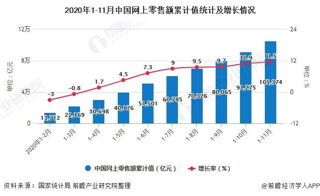 2020年1-11月中国网上零售额累计值统计及增长情况