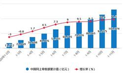 2020年1-11月中国零售行业市场分析:全国<em>网上</em><em>零售额</em>累计突破10万亿元
