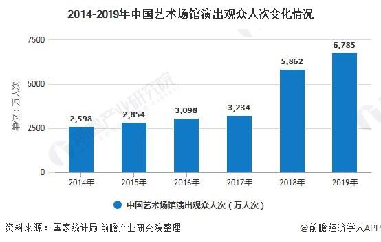 2014-2019年中国艺术场馆演出观众人次变化情况