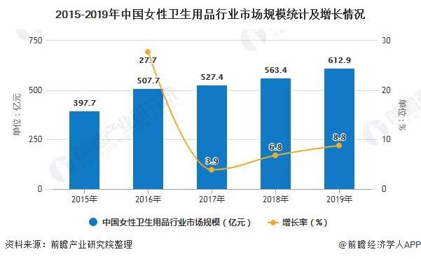 2015-2019年中国女性卫生用品行业市场规模统计及增长情况