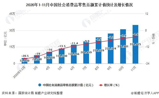 2020年1-11月中国社会消费品零售总额累计值统计及增长情况