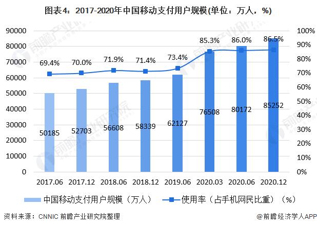 图表4:2017-2020年中国移动支付用户规模(单位:万人,%)
