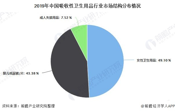 2019年中国吸收性卫生用品行业市场结构分布情况