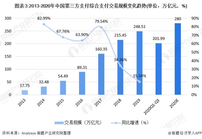 图表3:2013-2020年中国第三方支付综合支付交易规模变化趋势(单位:万亿元,%)