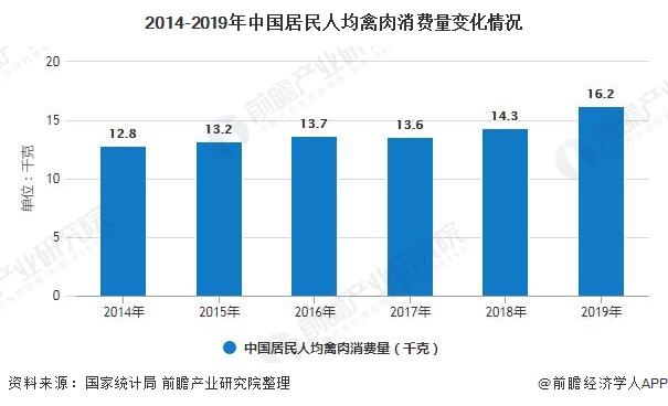 2014-2019年中国居民人均禽肉消费量变化情况