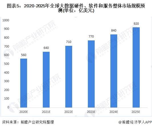 图表5:2020-2025年全球大数据硬件、软件和服务整体市场规模预测(单位:亿美元)