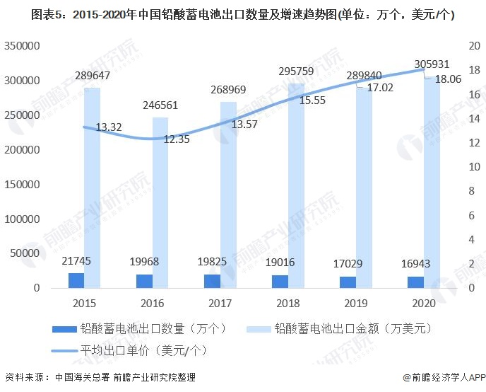 图表5:2015-2020年中国铅酸蓄电池出口数量及增速趋势图(单位:万个,美元/个)