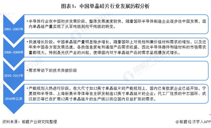 图表1:中国单晶硅片行业发展历程分析
