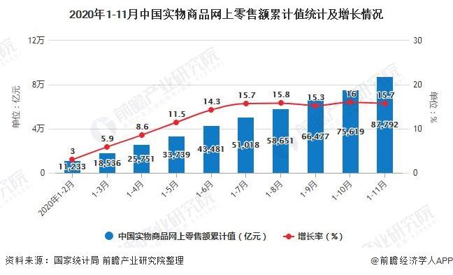 2020年1-11月中国实物商品网上零售额累计值统计及增长情况