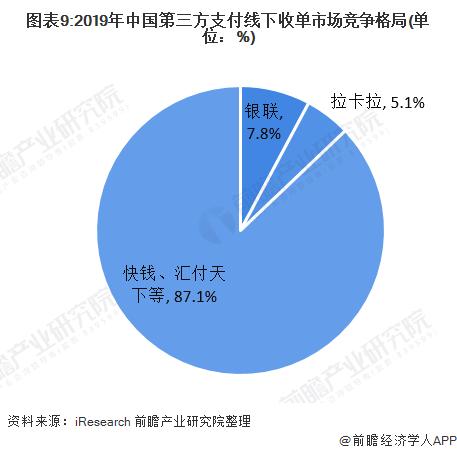 图表9:2019年中国第三方支付线下收单市场竞争格局(单位:%)