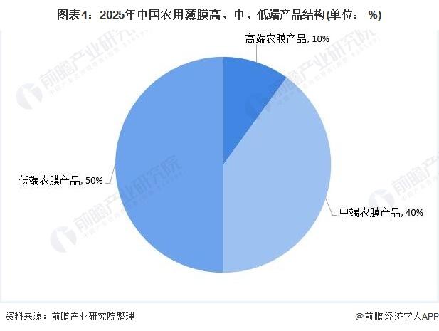 图表4:2025年中国农用薄膜高、中、低端产品结构(单位: %)