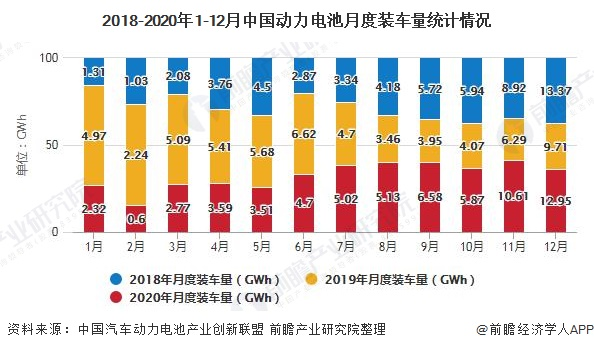 2018-2020年1-12月中国动力电池月度装车量统计情况