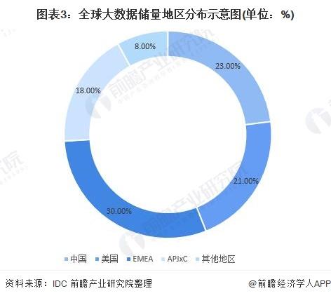 图表3:全球大数据储量地区分布示意图(单位:%)