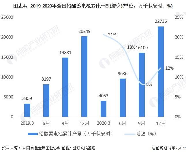 图表4:2019-2020年全国铅酸蓄电池累计产量(按季)(单位:万千伏安时,%)