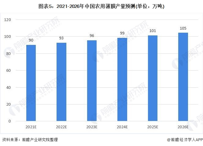 图表5:2021-2026年中国农用薄膜产量预测(单位:万吨)