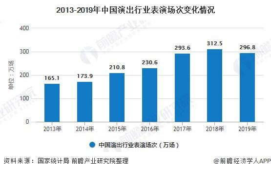 2013-2019年中国演出行业表演场次变化情况