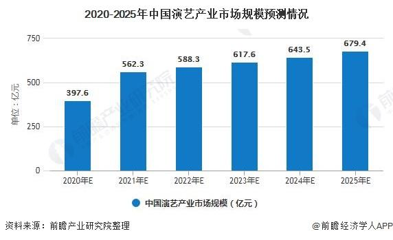 2020-2025年中国演艺产业市场规模预测情况