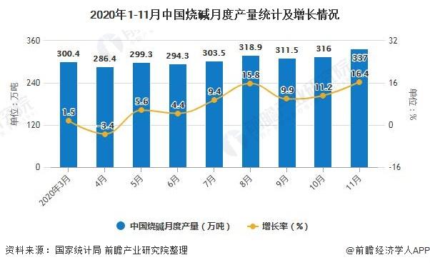 2020年1-11月中国烧碱月度产量统计及增长情况