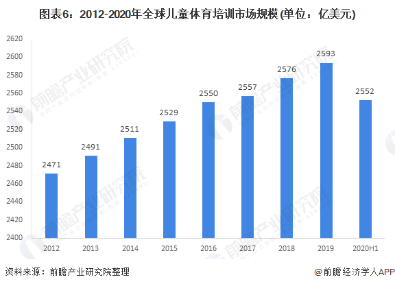 图表6:2012-2020年全球儿童体育培训市场规模(单位:亿美元)