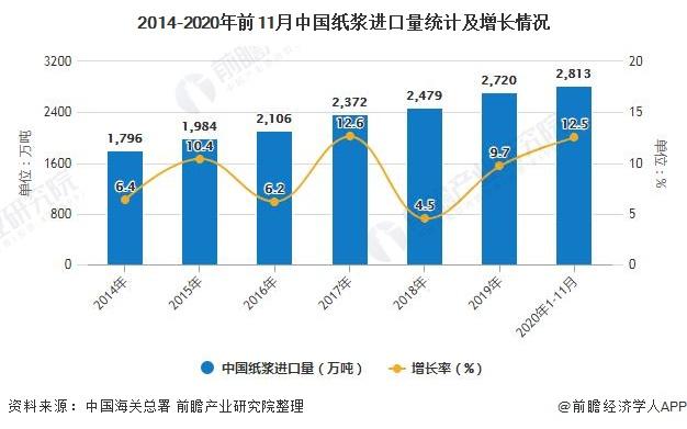 2014-2020年前11月中国纸浆进口量统计及增长情况