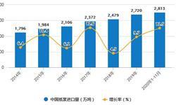 2020年1-11月中国<em>造纸</em>行业市场分析:新闻纸累计产量突破90万吨