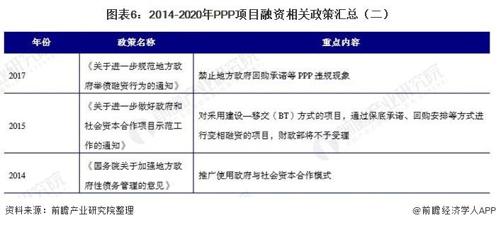图表6:2014-2020年PPP项目融资相关政策汇总(二)