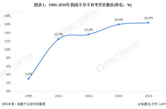 图表1:1995-2019年我国不孕不育率变化情况(单位:%)
