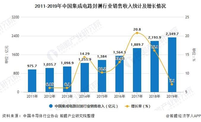 2011-2019年中国集成电路封测行业销售收入统计及增长情况