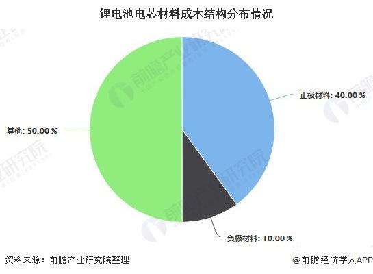 锂电池电芯材料成本结构分布情况